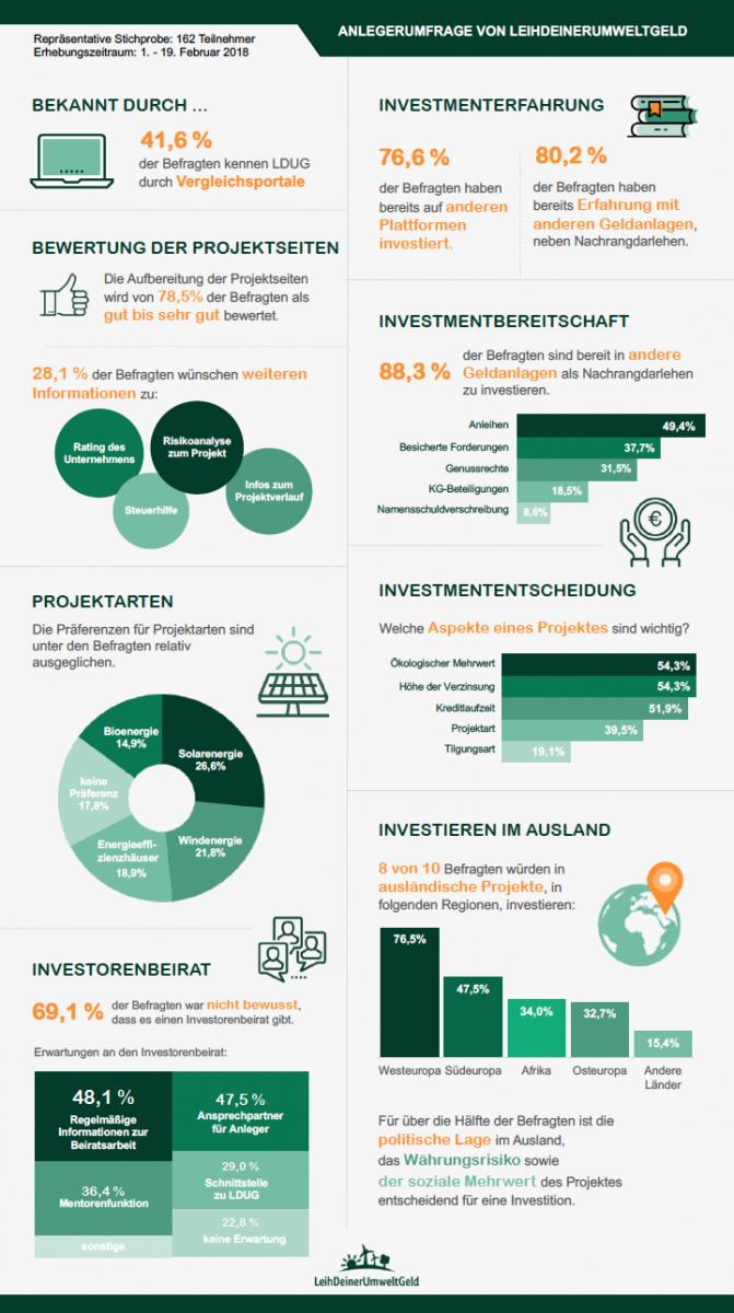 Für Anleger: Anlegerumfrage | LeihDeinerUmweltGeld